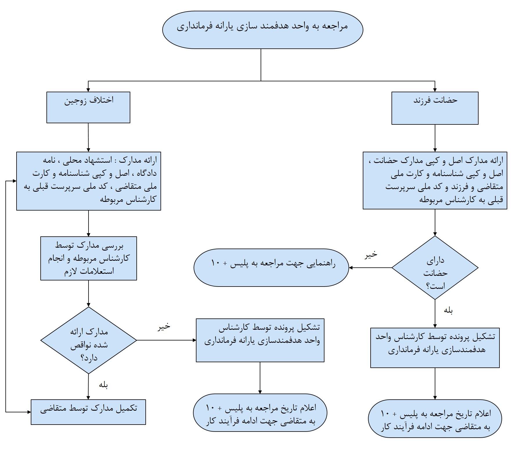 راهنمای مراجعین به واحد هدفمندسازی یارانه فرمانداری درخصوص حضانت فرزند و اختلاف زوجین