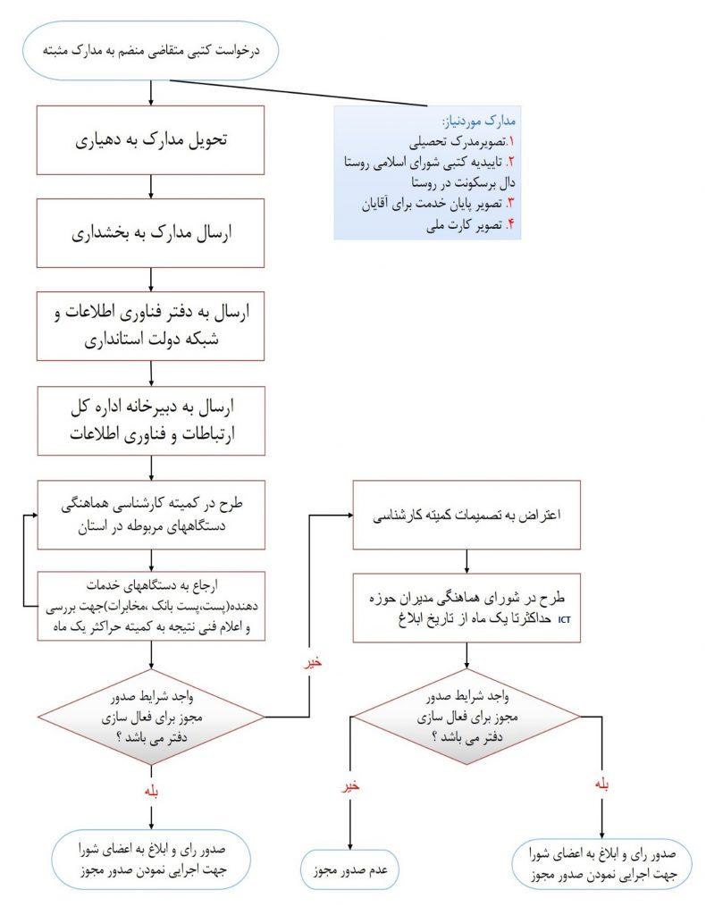 درخواست کتبی متقاضی منضم به مدارک مثبته